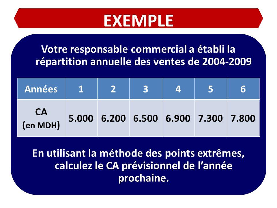 EXEMPLE Votre responsable commercial a établi la répartition annuelle des ventes de 2004-2009.