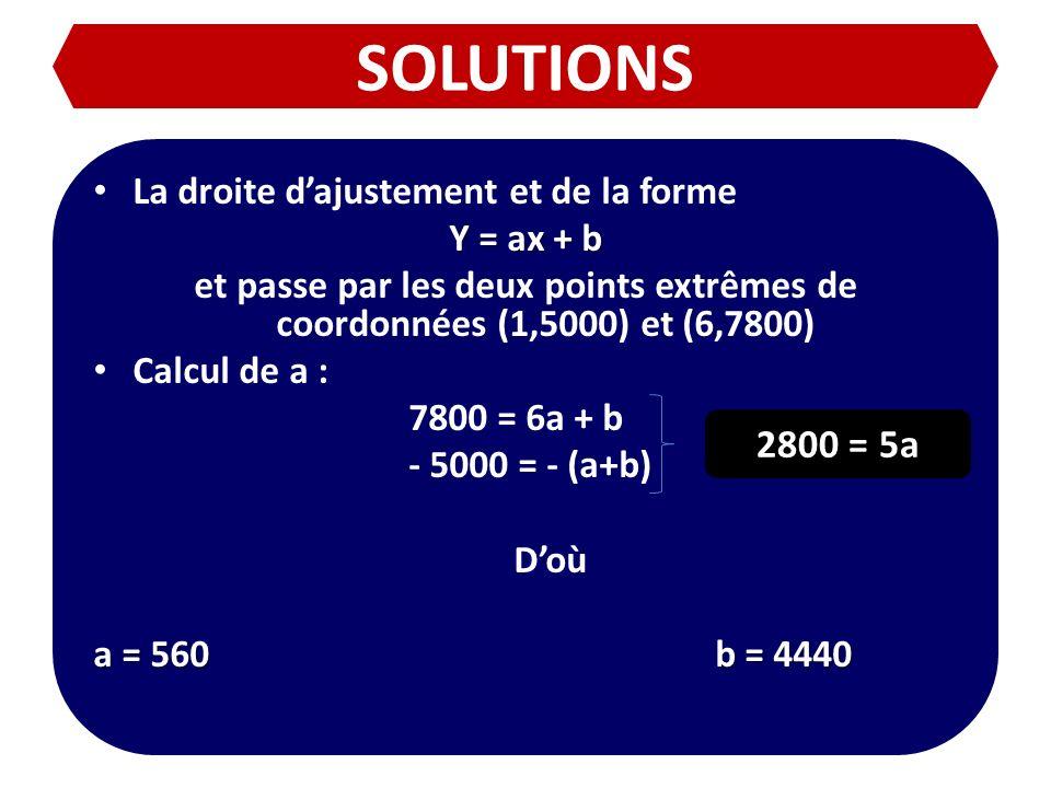 SOLUTIONS 2800 = 5a La droite d'ajustement et de la forme Y = ax + b