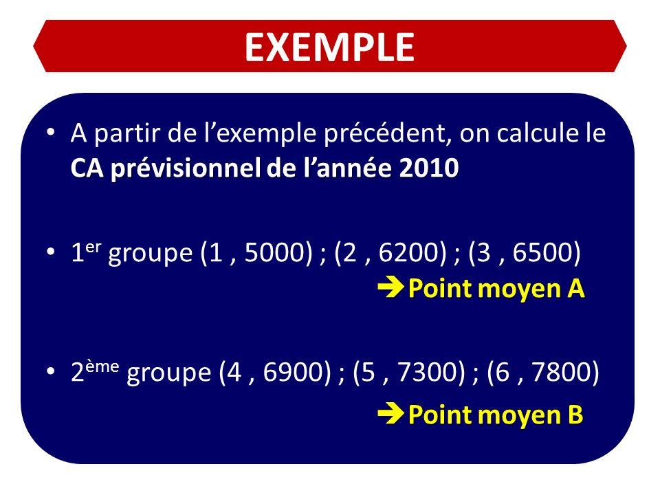 EXEMPLE A partir de l'exemple précédent, on calcule le CA prévisionnel de l'année 2010.