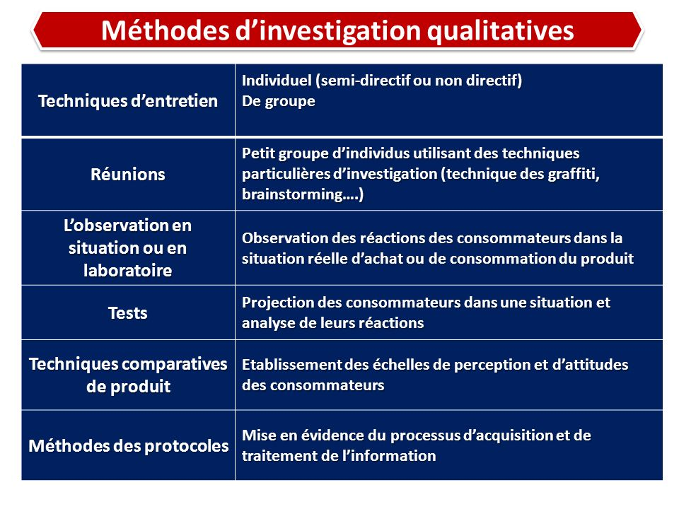 Méthodes d'investigation qualitatives