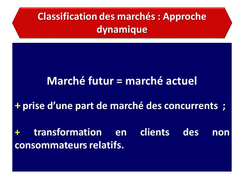 Classification des marchés : Approche dynamique