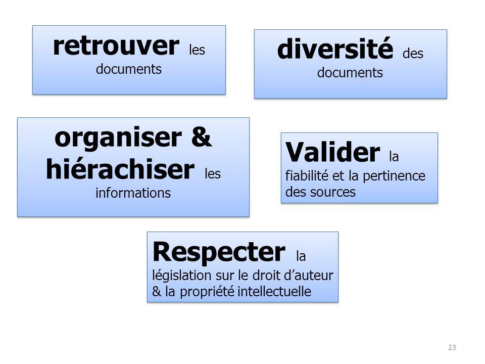retrouver les documents diversité des documents