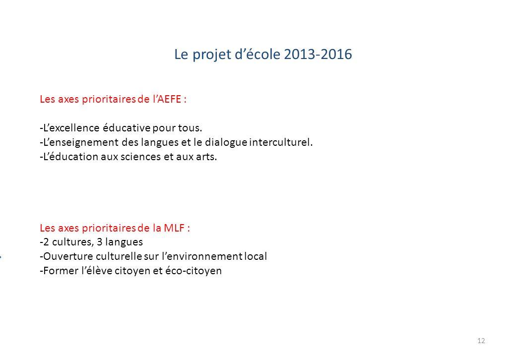 Le projet d'école 2013-2016 Les axes prioritaires de l'AEFE :