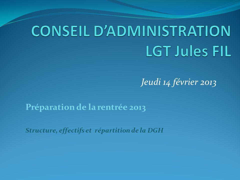 CONSEIL D'ADMINISTRATION LGT Jules FIL