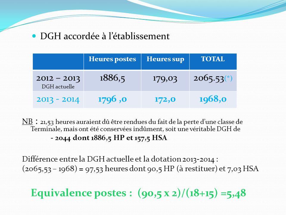 Equivalence postes : (90,5 x 2)/(18+15) =5,48