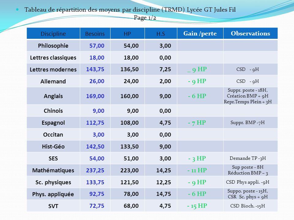 Tableau de répartition des moyens par discipline (TRMD) Lycée GT Jules Fil