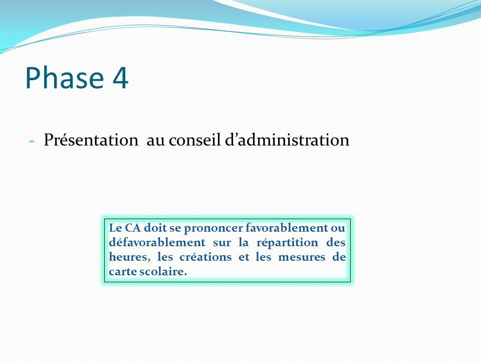 Phase 4 Présentation au conseil d'administration