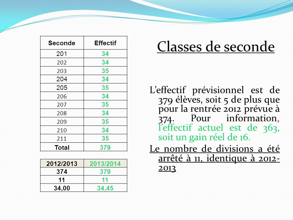 Seconde Effectif. 201. 34. 202. 203. 35. 204. 205. 206. 207. 208. 209. 210. 211. Total.