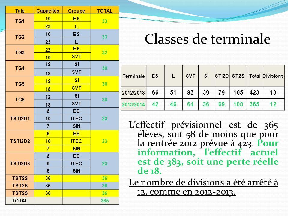 Tale Capacités. Groupe. TOTAL. TG1. 10. ES. 33. 23. L. TG2. TG3. 22. 32. SVT. TG4. 12.