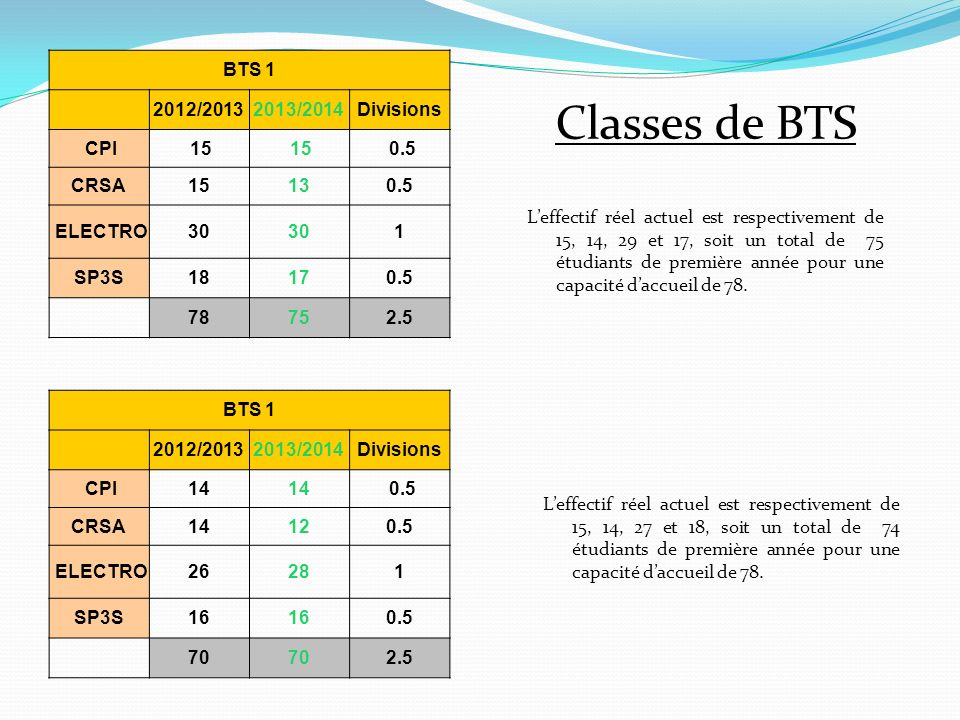 Classes de BTS BTS 1 2012/2013 2013/2014 Divisions CPI 15 0.5 CRSA 15