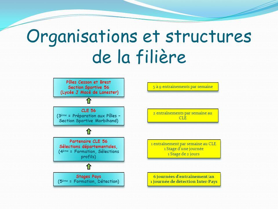 Organisations et structures de la filière