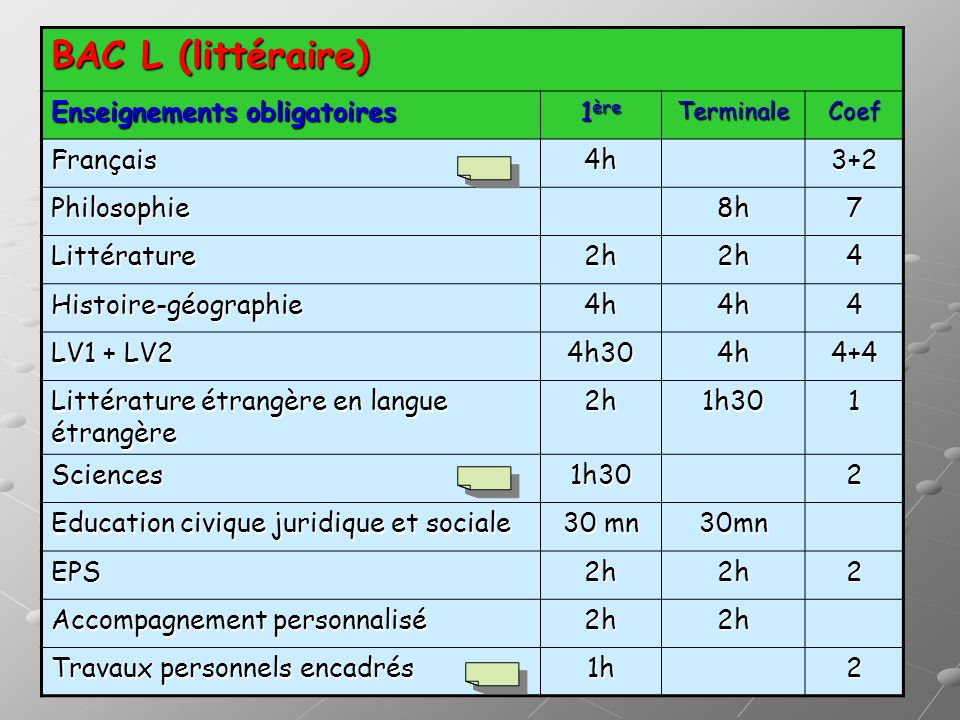 BAC L (littéraire) Enseignements obligatoires 1ère Français 4h 3+2