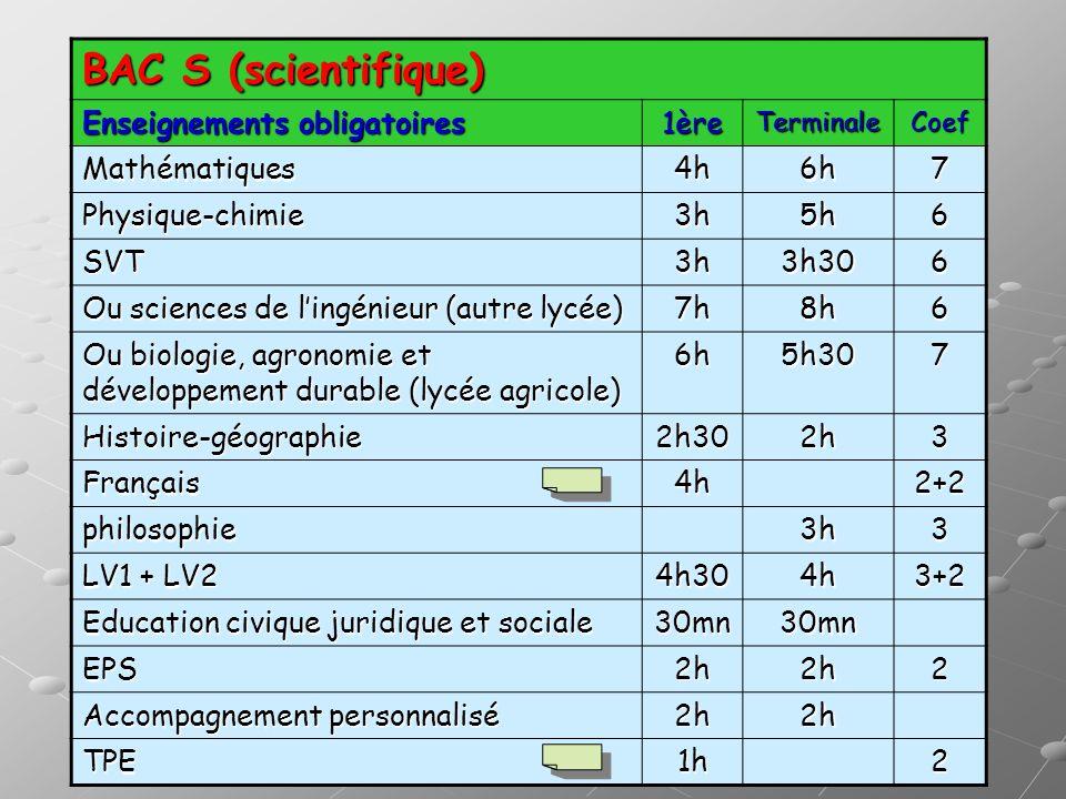 BAC S (scientifique) Enseignements obligatoires 1ère Mathématiques 4h