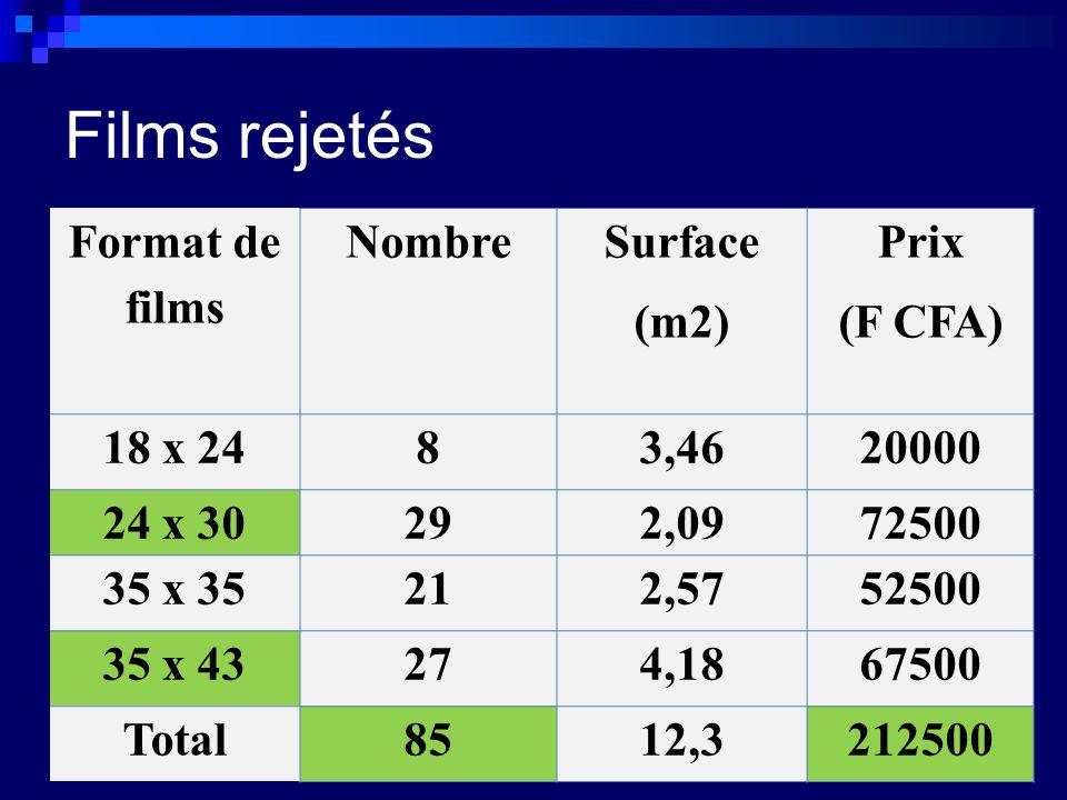 Films rejetés Format de films Nombre Surface (m2) Prix (F CFA) 18 x 24