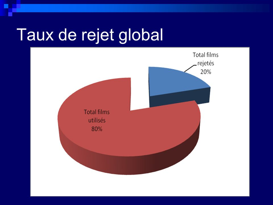 Taux de rejet global