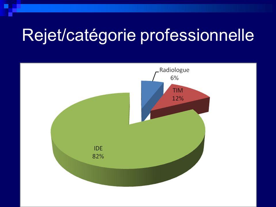 Rejet/catégorie professionnelle
