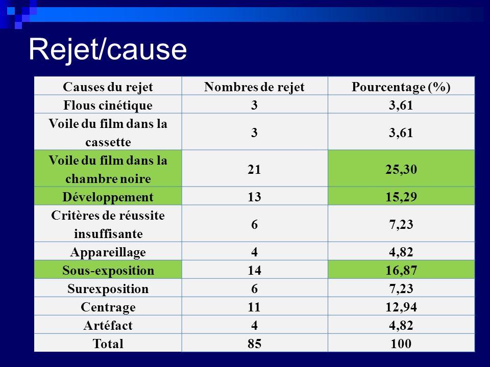 Rejet/cause Causes du rejet Nombres de rejet Pourcentage (%)