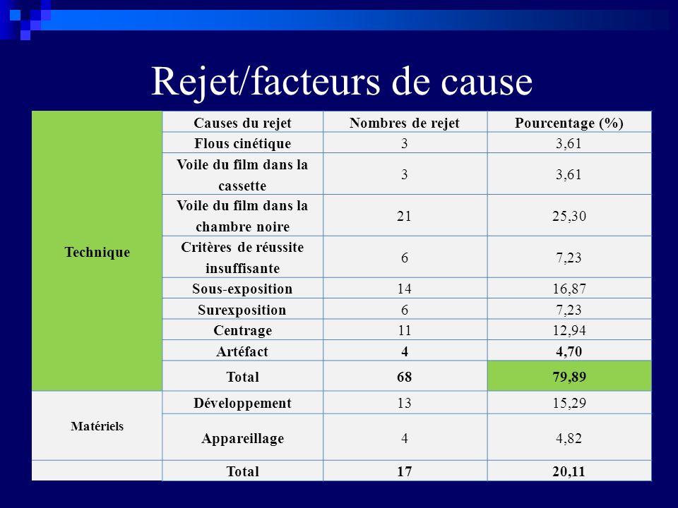 Rejet/facteurs de cause
