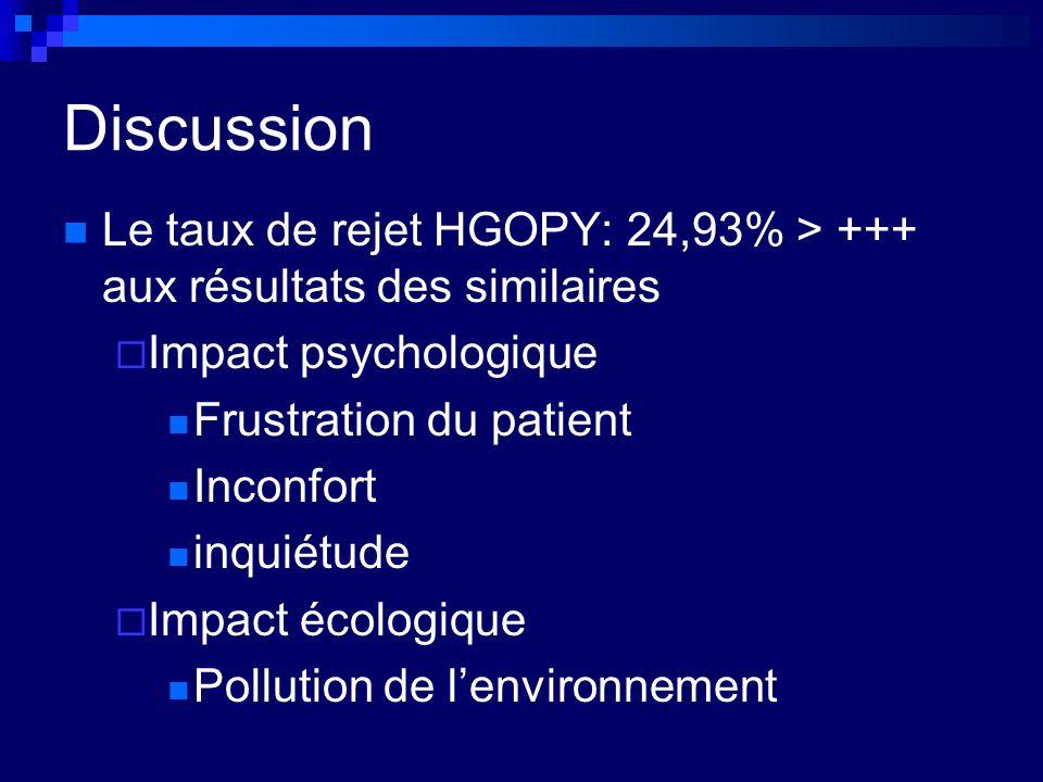 Discussion Le taux de rejet HGOPY: 24,93% > +++ aux résultats des similaires. Impact psychologique.