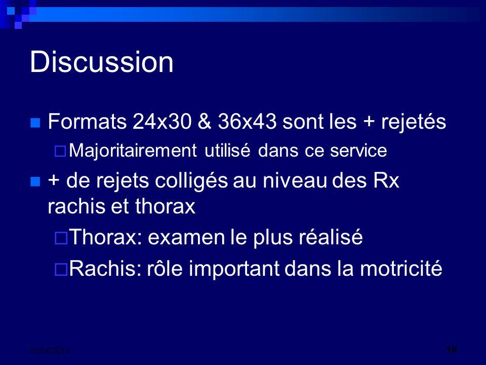 Discussion Formats 24x30 & 36x43 sont les + rejetés