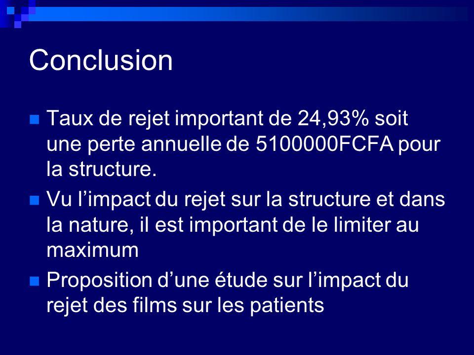 Conclusion Taux de rejet important de 24,93% soit une perte annuelle de 5100000FCFA pour la structure.