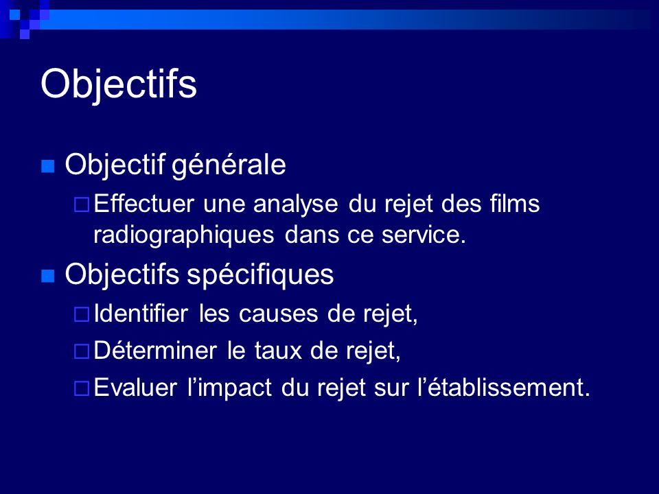 Objectifs Objectif générale Objectifs spécifiques