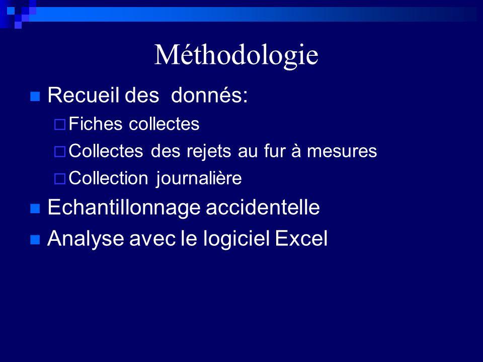 Méthodologie Recueil des donnés: Echantillonnage accidentelle