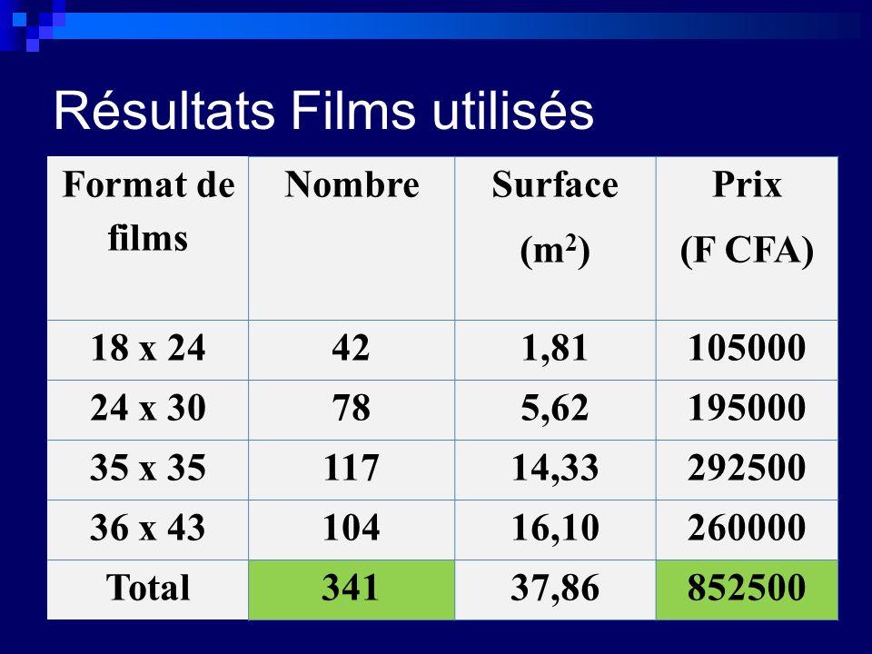 Résultats Films utilisés