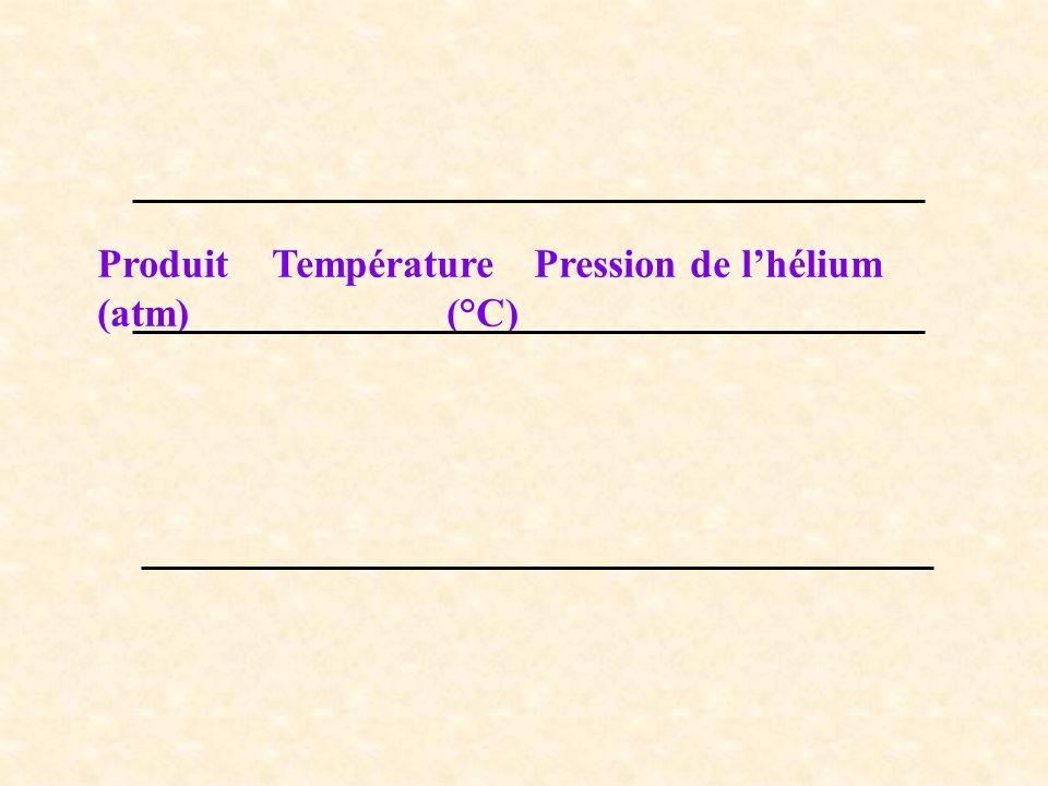 Produit Température Pression de l'hélium