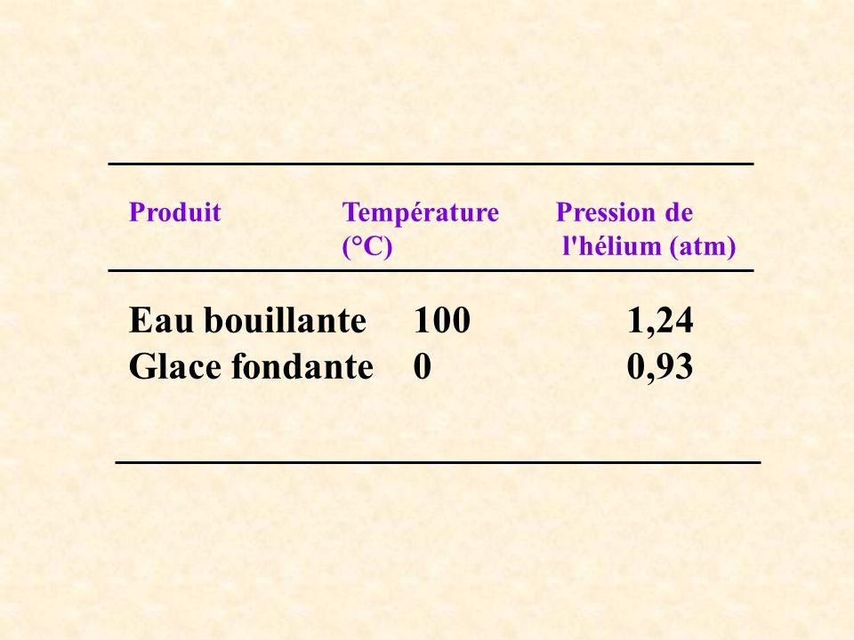 Eau bouillante 100 1,24 Glace fondante 0 0,93