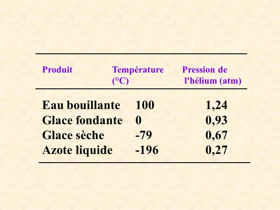 Eau bouillante 100 1,24 Glace fondante 0 0,93 Glace sèche -79 0,67