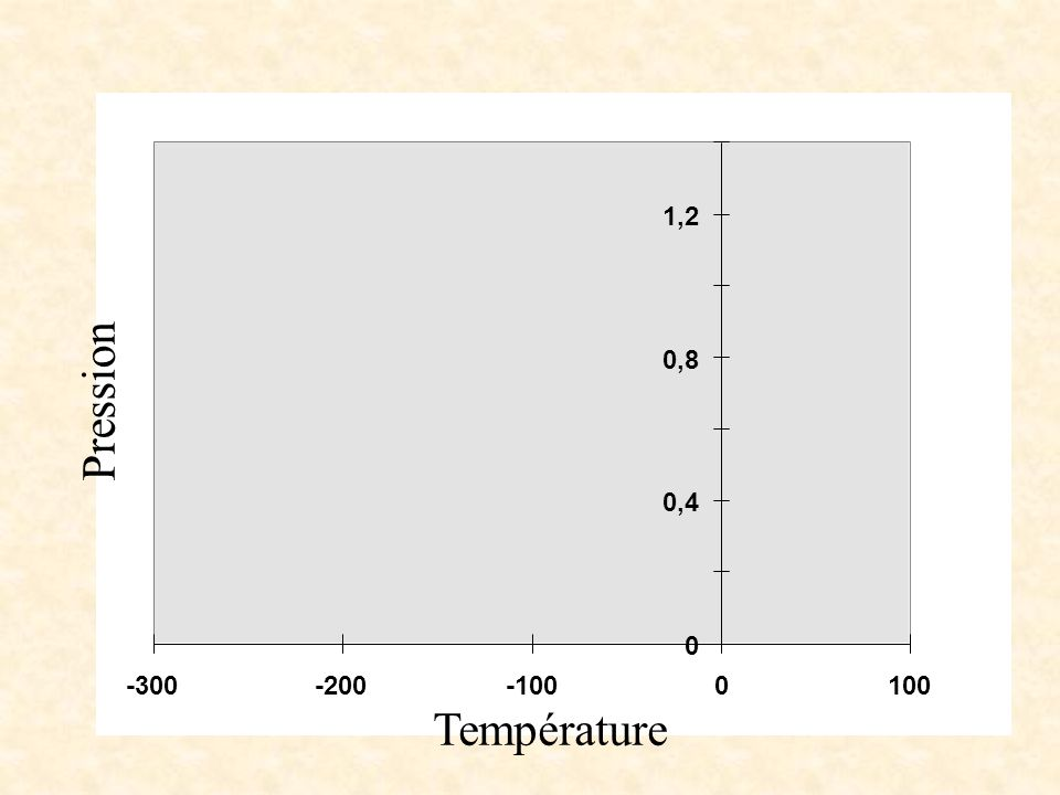 1,2 0,8 Pression 0,4 -300 -200 -100 100 Température