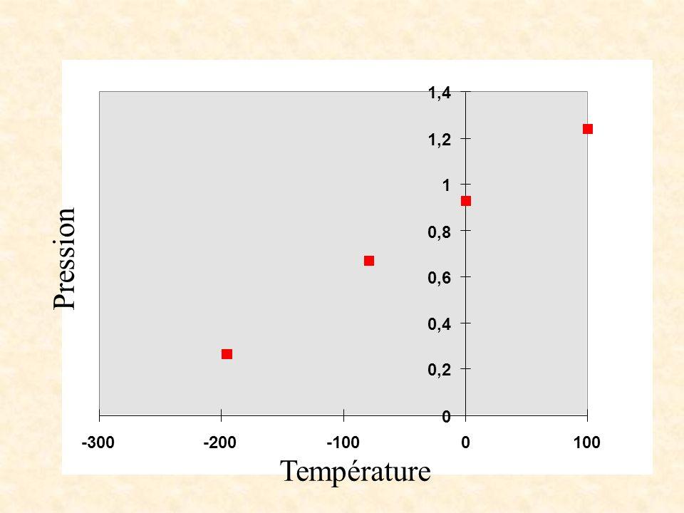 1,4 1,2 1 0,8 Pression 0,6 0,4 0,2 -300 -200 -100 100 Température