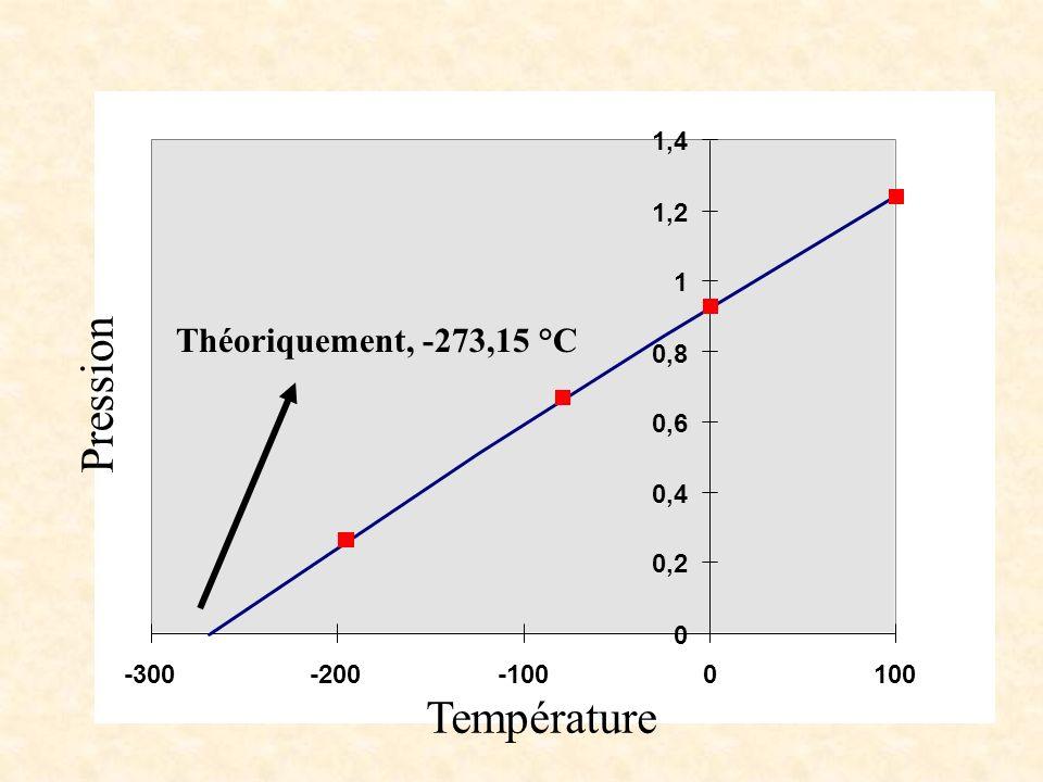 Pression Température Théoriquement, -273,15 °C 1,4 1,2 1 0,8 0,6 0,4