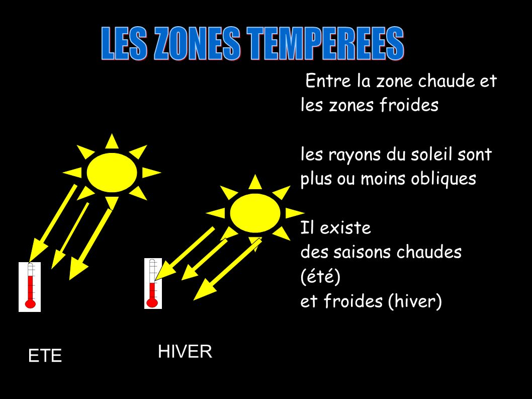 LES ZONES TEMPEREES HIVER ETE