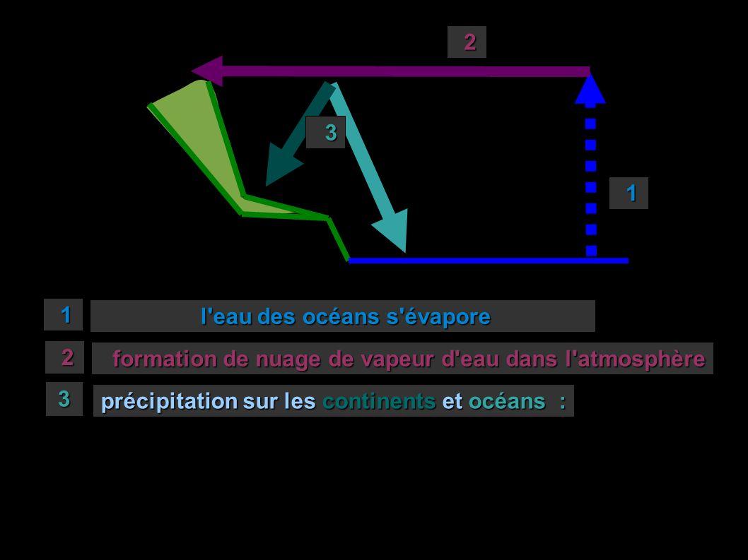 2 3. 1. 1. l eau des océans s évapore. 2. formation de nuage de vapeur d eau dans l atmosphère.