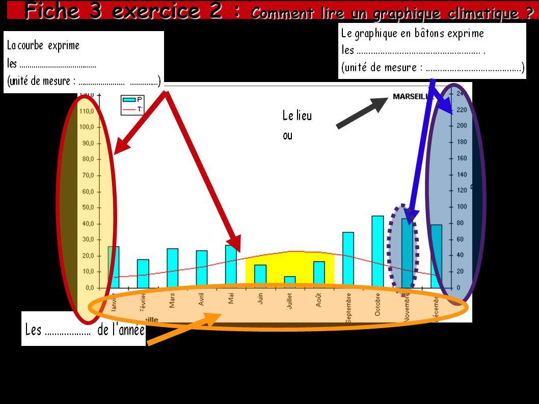 Fiche 3 exercice 2 : Comment lire un graphique climatique