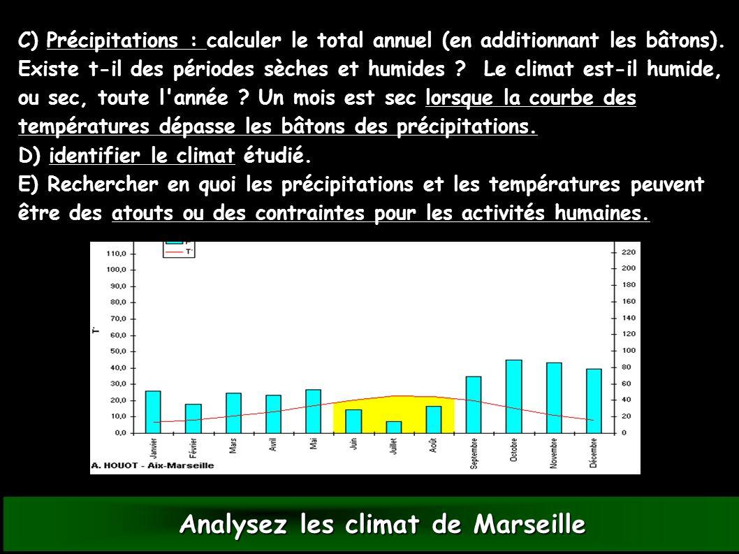 Analysez les climat de Marseille