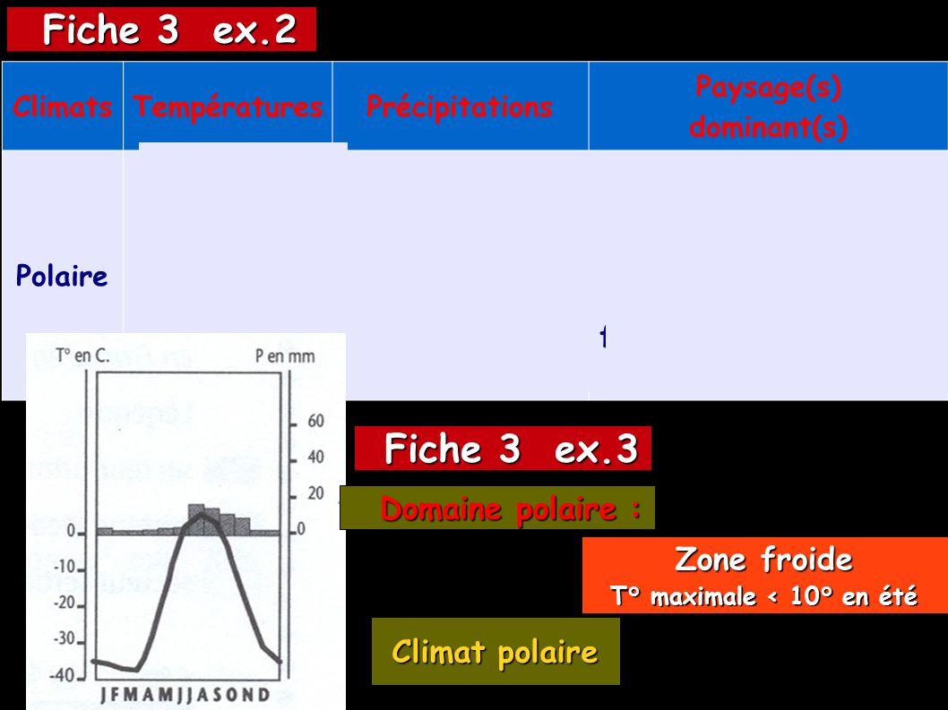 Fiche 3 ex.2 Fiche 3 ex.3 Domaine polaire : Zone froide Climat polaire