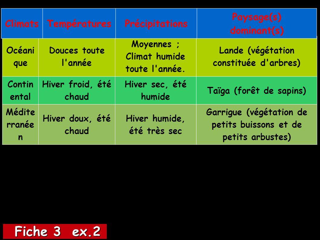 Fiche 3 ex.2 Climats Températures Précipitations Paysage(s)