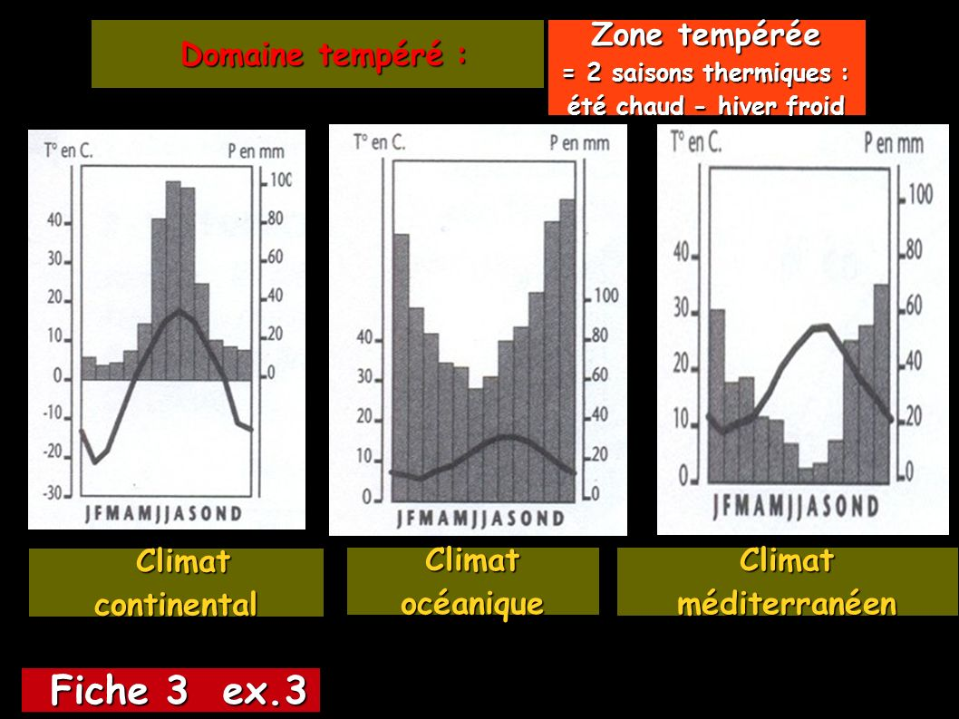 Fiche 3 ex.3 Zone tempérée Domaine tempéré : Climat continental
