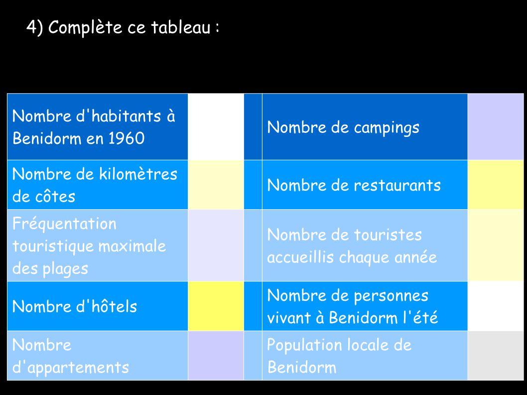 4) Complète ce tableau : Nombre d habitants à Benidorm en 1960