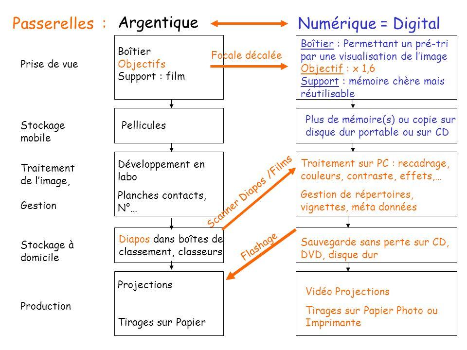 Numérique = Digital Argentique Passerelles :