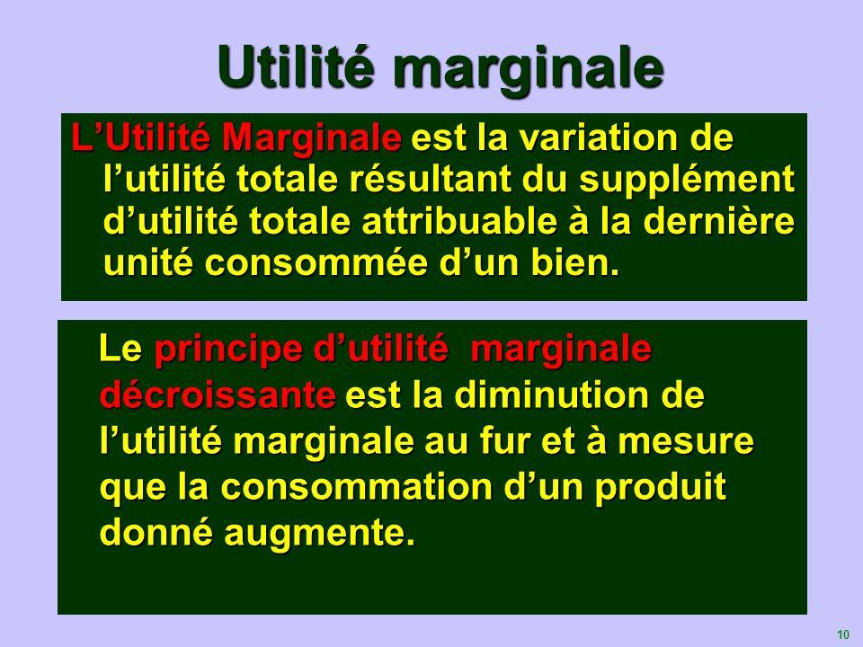 Utilité marginale