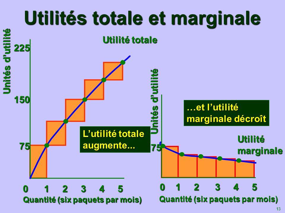 Utilités totale et marginale