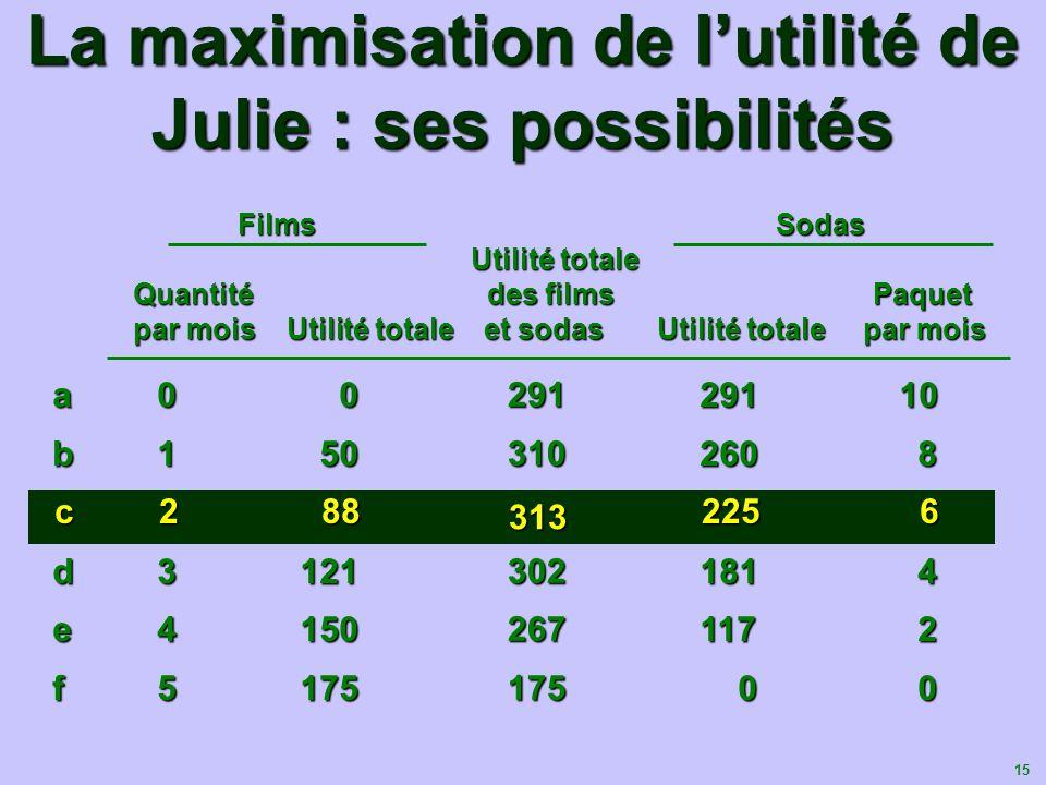 La maximisation de l'utilité de Julie : ses possibilités