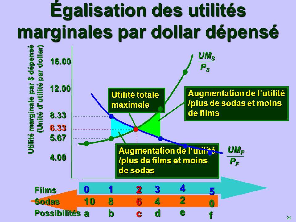 Égalisation des utilités marginales par dollar dépensé