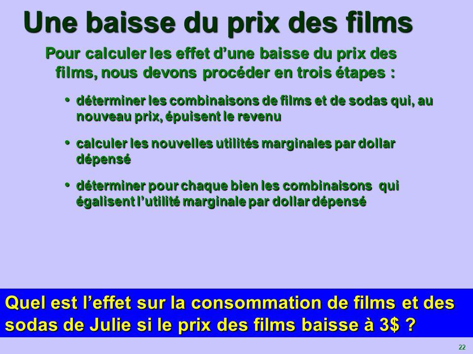 Une baisse du prix des films