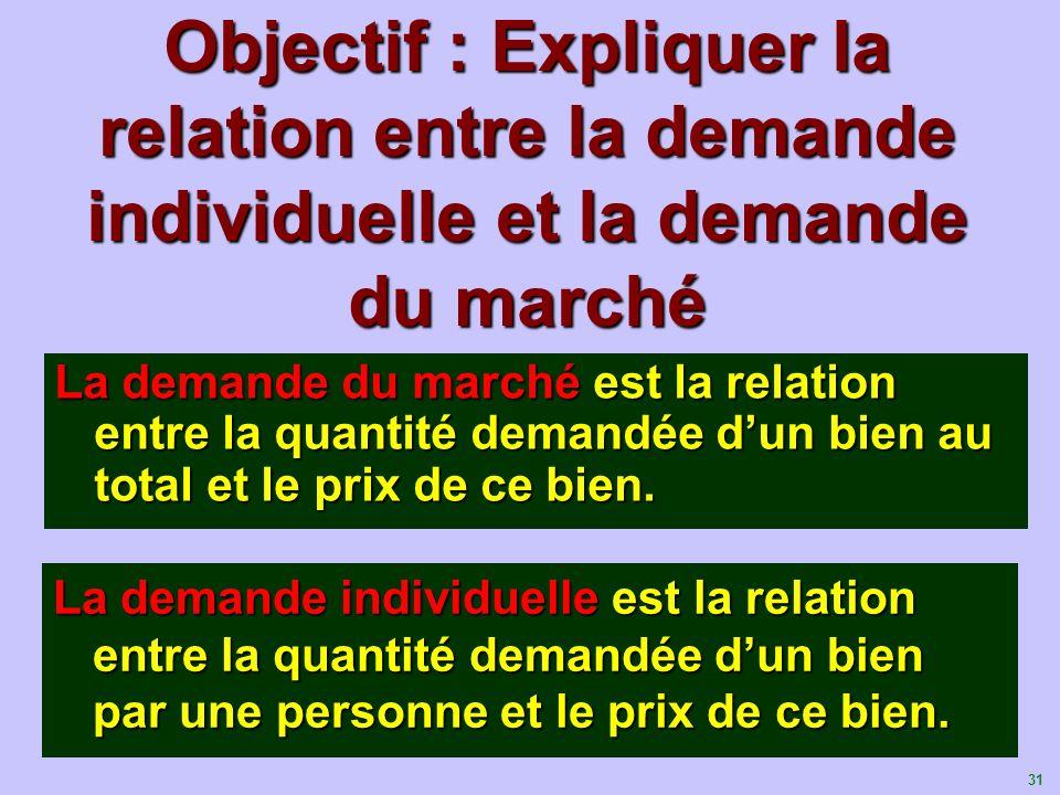 Objectif : Expliquer la relation entre la demande individuelle et la demande du marché