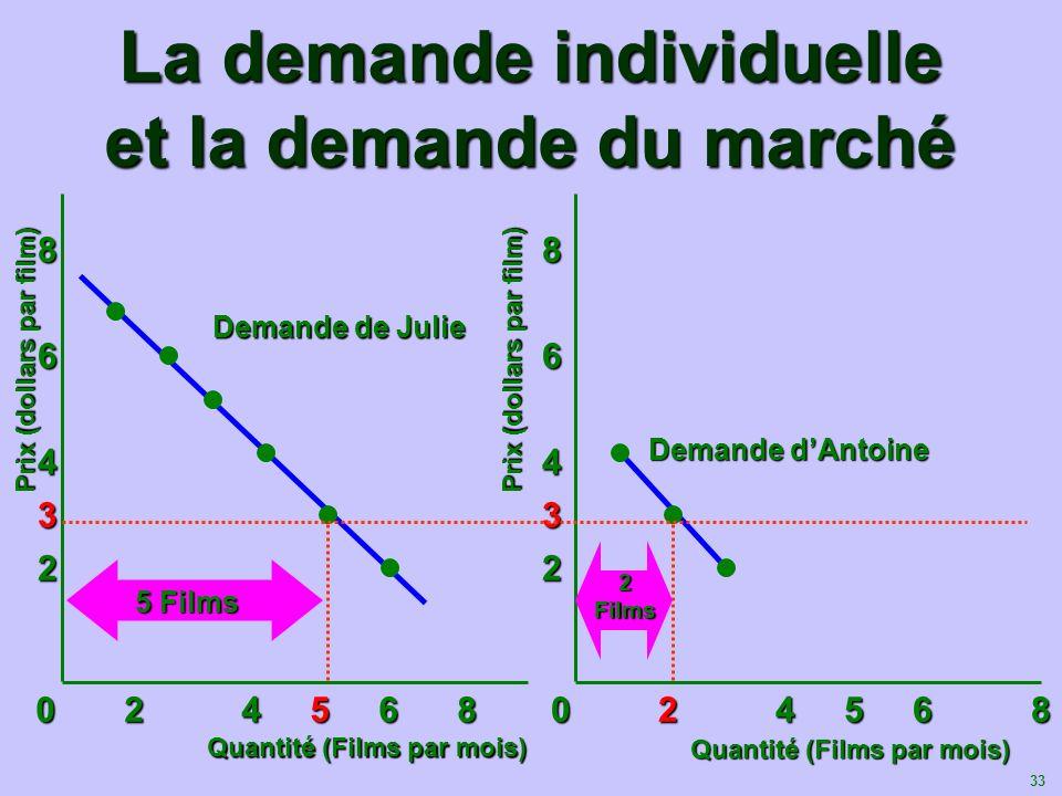La demande individuelle et la demande du marché